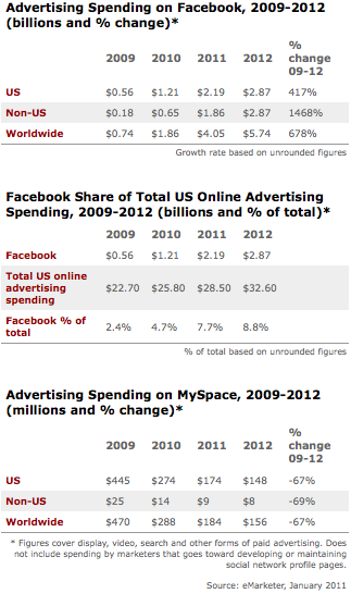Facebook Advertising Spending - iClick Media