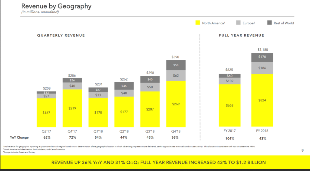 SnapChat Revenue from 2017 - 2018