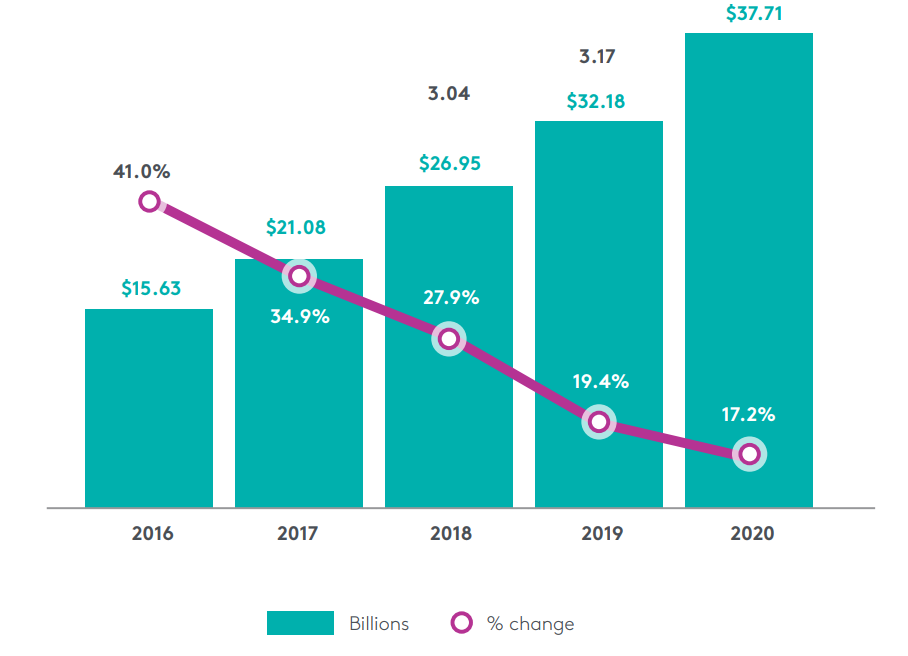 social media spending 2020 covid19